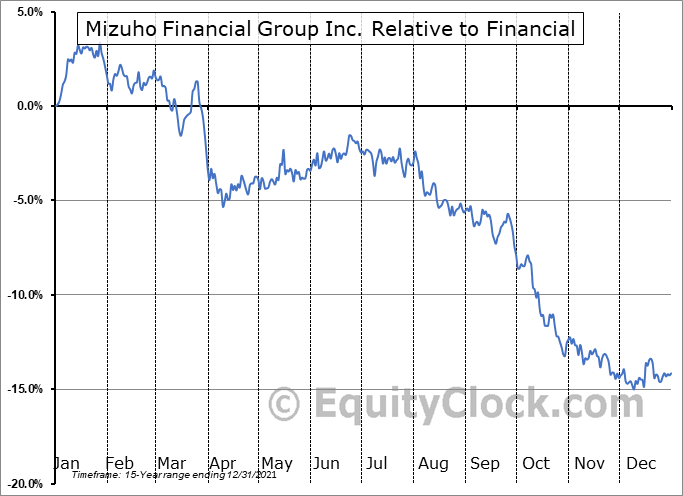 MFG Relative to the Sector
