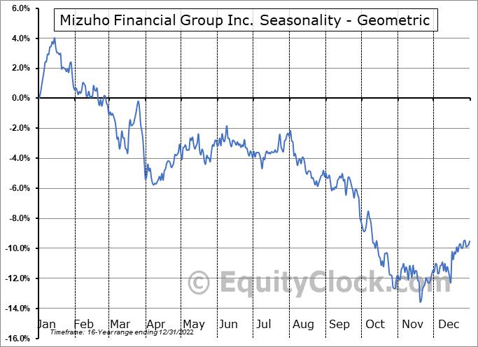 Mizuho Financial Group Inc. (NYSE:MFG) Seasonality