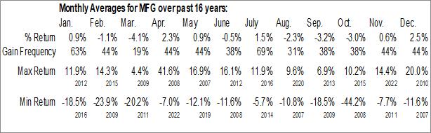 Monthly Seasonal Mizuho Financial Group Inc. (NYSE:MFG)