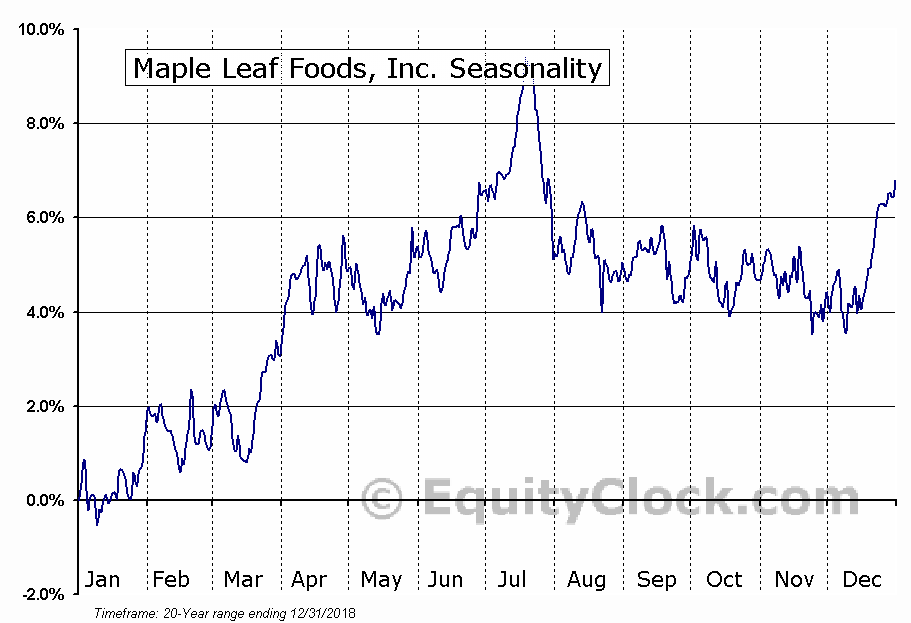 Maple Leaf Foods, Inc. (TSE:MFI.TO) Seasonal Chart