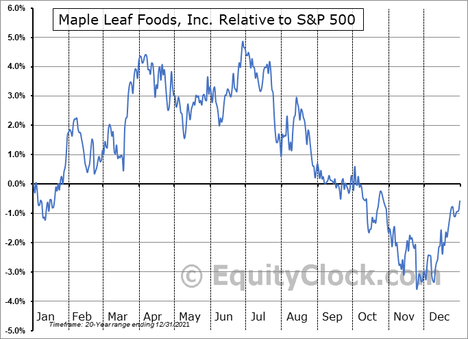 MFI.TO Relative to the S&P 500