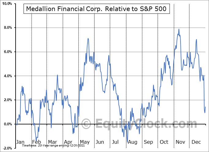 MFIN Relative to the S&P 500