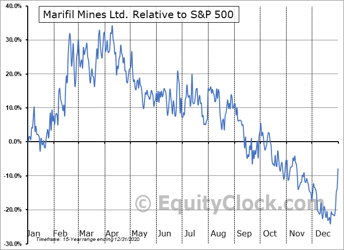 MFM.V Relative to the S&P 500