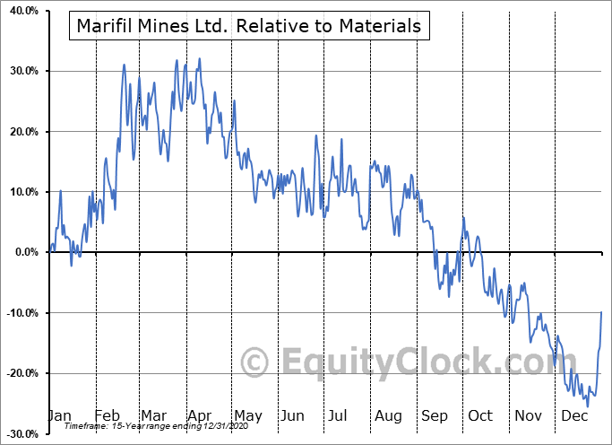 MFM.V Relative to the Sector