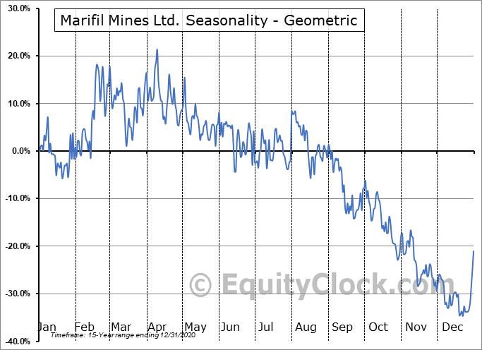 Marifil Mines Ltd. (TSXV:MFM.V) Seasonality