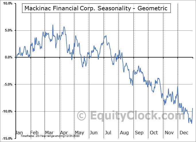 Mackinac Financial Corp. (NASD:MFNC) Seasonality