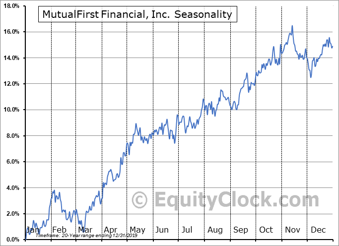 MutualFirst Financial, Inc. (NASD:MFSF) Seasonal Chart