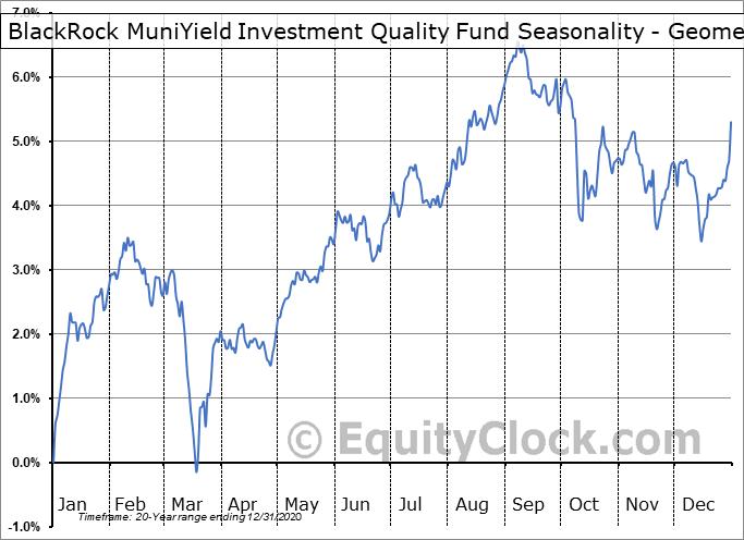 BlackRock MuniYield Investment Quality Fund (NYSE:MFT) Seasonality