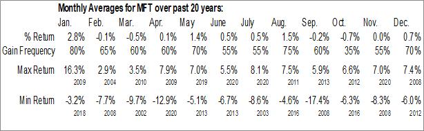 Monthly Seasonal BlackRock MuniYield Investment Quality Fund (NYSE:MFT)