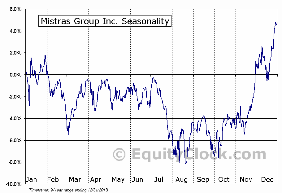 Mistras Group Inc. (NYSE:MG) Seasonal Chart