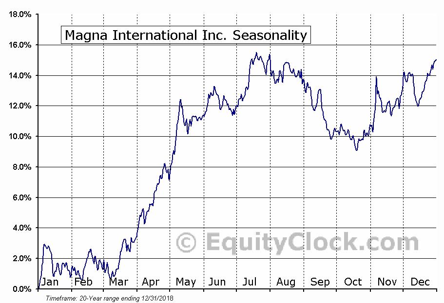 Magna International Inc. (NYSE:MGA) Seasonal Chart