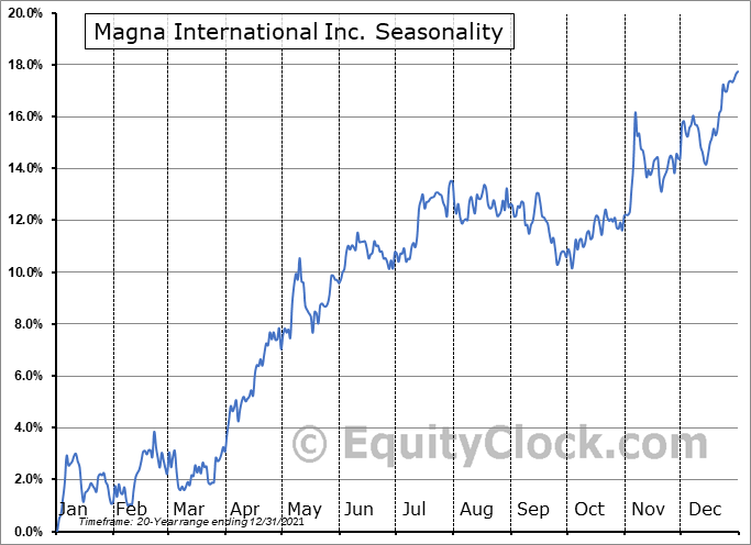 Magna International Inc. (NYSE:MGA) Seasonal Chart