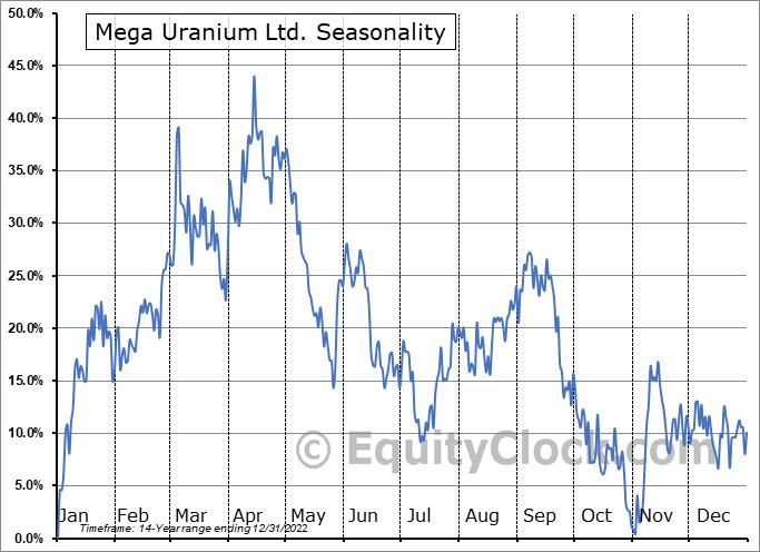 Mega Uranium Ltd. (OTCMKT:MGAFF) Seasonality