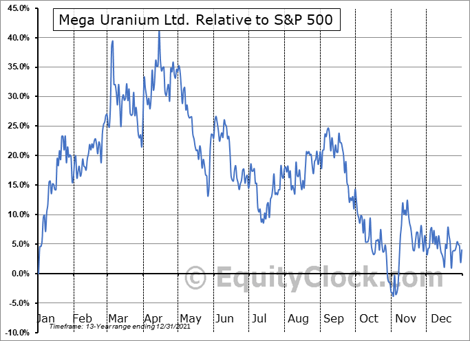 MGAFF Relative to the S&P 500