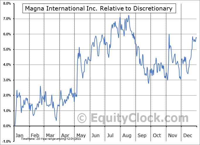 MGA Relative to the Sector