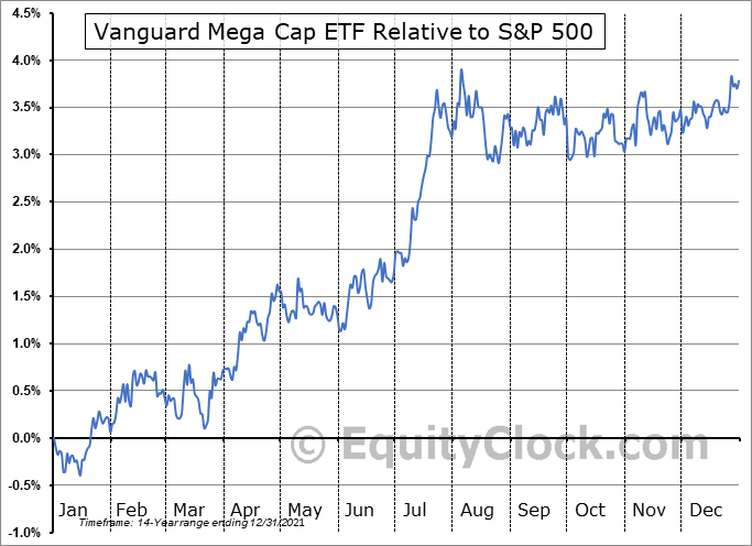 MGC Relative to the S&P 500