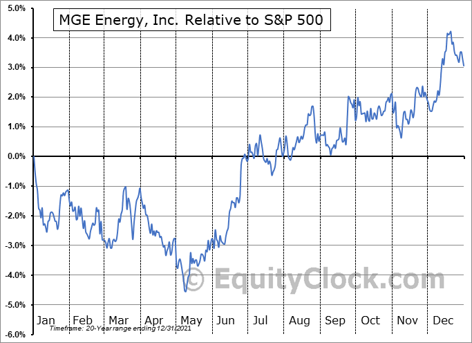 MGEE Relative to the S&P 500