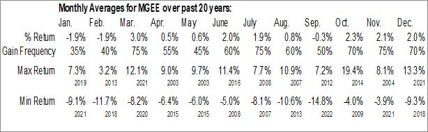 Monthly Seasonal MGE Energy, Inc. (NASD:MGEE)
