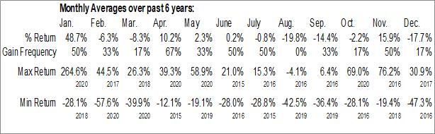 Monthly Seasonal Miragen Therapeutics, Inc. (NASD:MGEN)