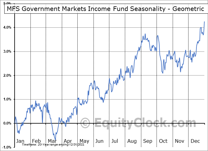 MFS Government Markets Income Fund (NYSE:MGF) Seasonality