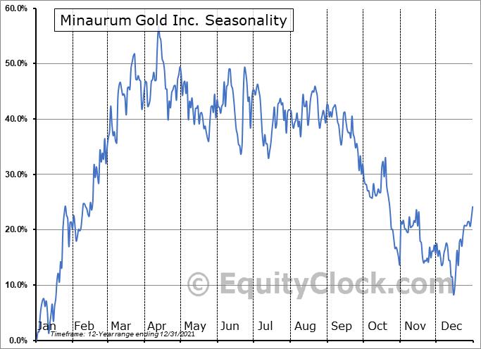 Minaurum Gold Inc. (TSXV:MGG.V) Seasonality
