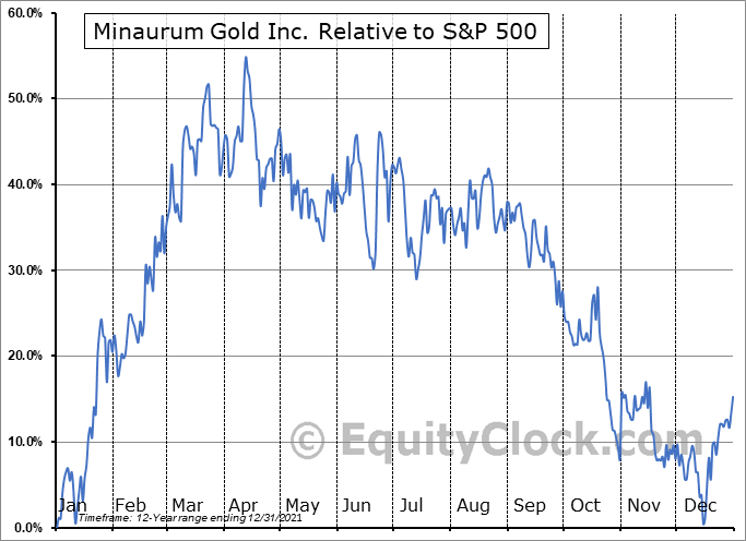 MGG.V Relative to the S&P 500