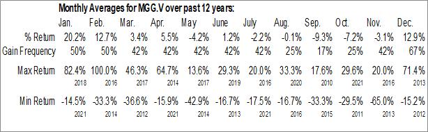 Monthly Seasonal Minaurum Gold Inc. (TSXV:MGG.V)