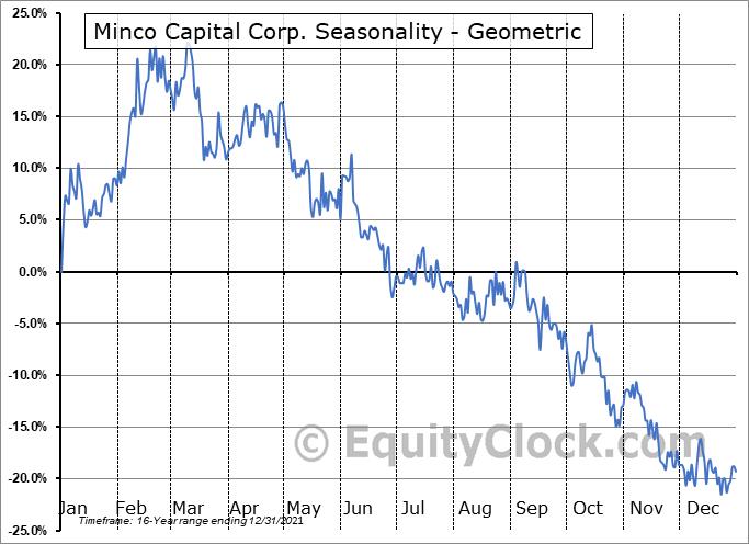 Minco Capital Corp. (OTCMKT:MGHCF) Seasonality