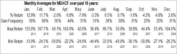 Monthly Seasonal Minco Capital Corp. (OTCMKT:MGHCF)