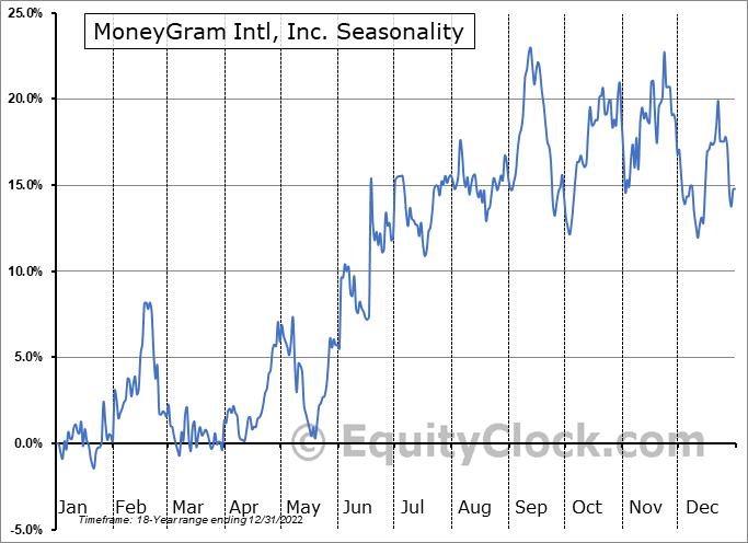 MoneyGram Intl, Inc. (NASD:MGI) Seasonal Chart