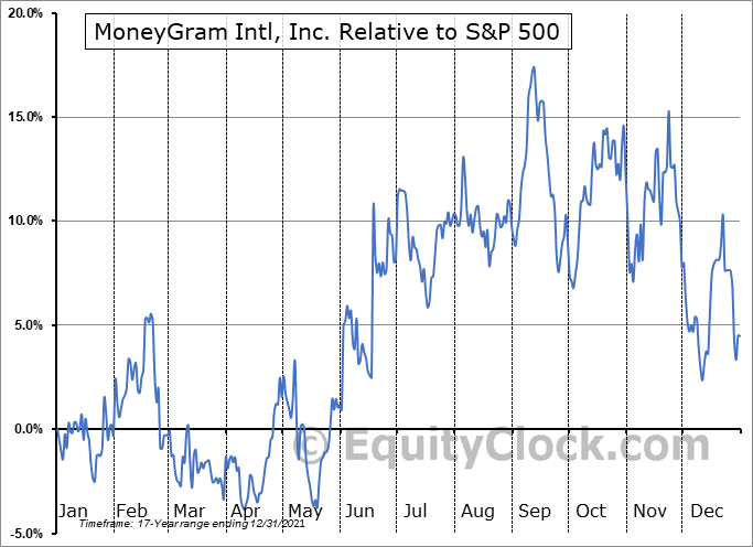 MGI Relative to the S&P 500