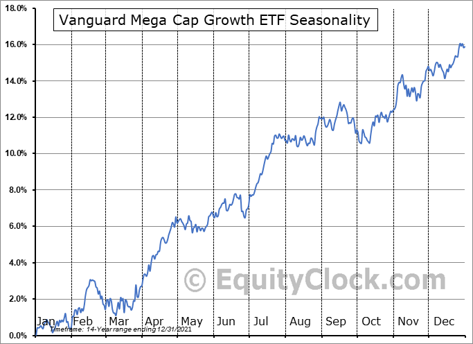 Vanguard Mega Cap Growth ETF (NYSE:MGK) Seasonality