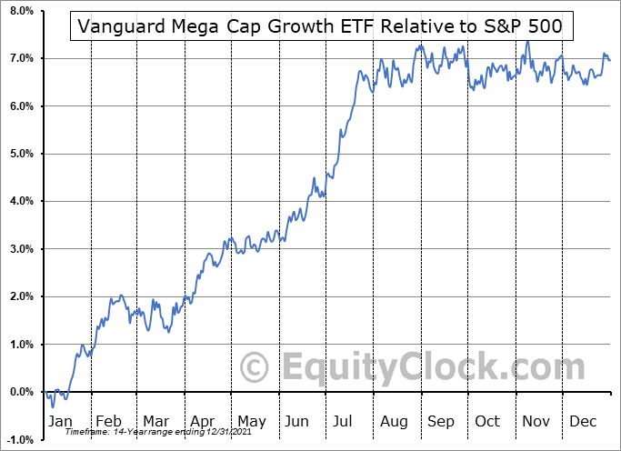 MGK Relative to the S&P 500
