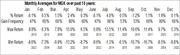 Monthly Seasonal Vanguard Mega Cap Growth ETF (NYSE:MGK)