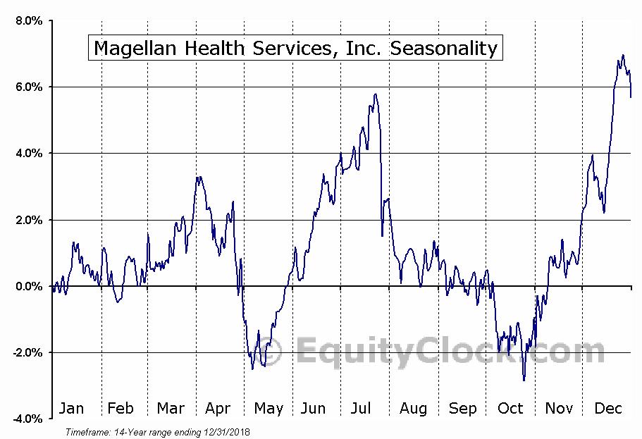 Magellan Health Services, Inc. (NASD:MGLN) Seasonal Chart