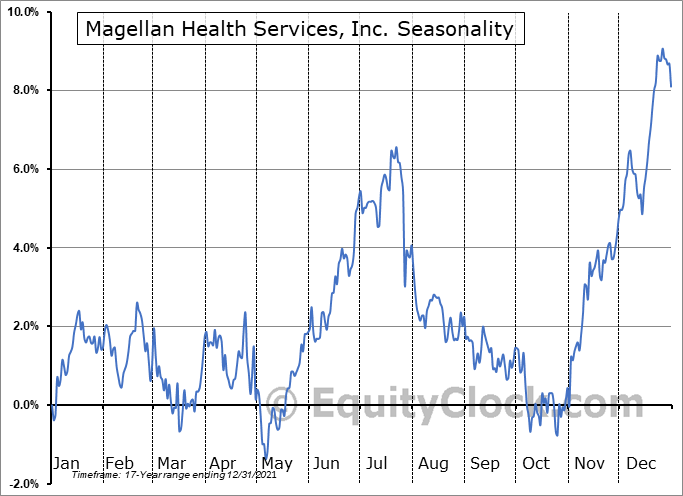 Magellan Health Services, Inc. (NASD:MGLN) Seasonal Chart
