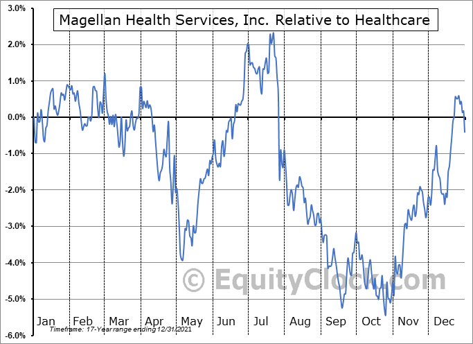 MGLN Relative to the Sector