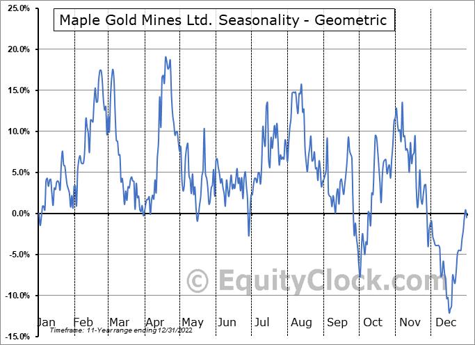 Maple Gold Mines Ltd. (TSXV:MGM.V) Seasonality