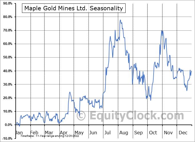 Maple Gold Mines Ltd. (OTCMKT:MGMLF) Seasonality