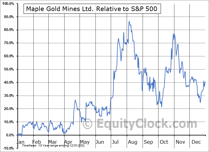 MGMLF Relative to the S&P 500