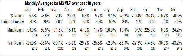 Monthly Seasonal Maple Gold Mines Ltd. (OTCMKT:MGMLF)