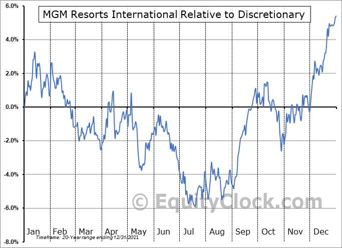 MGM Relative to the Sector