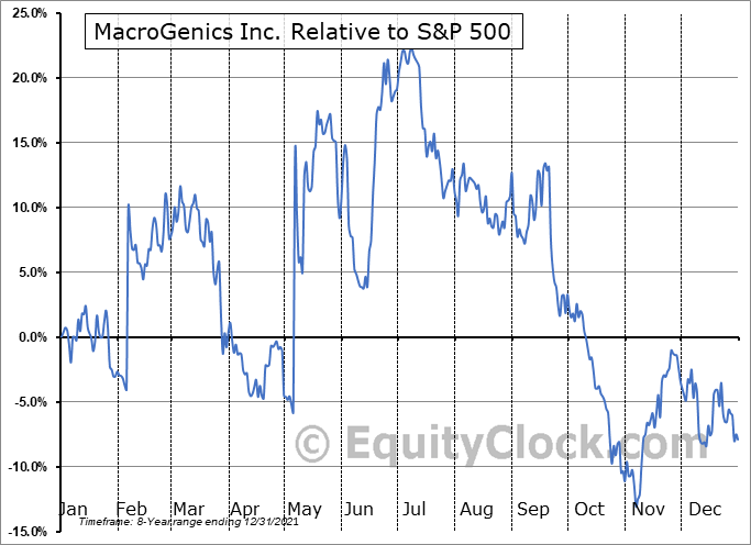MGNX Relative to the S&P 500