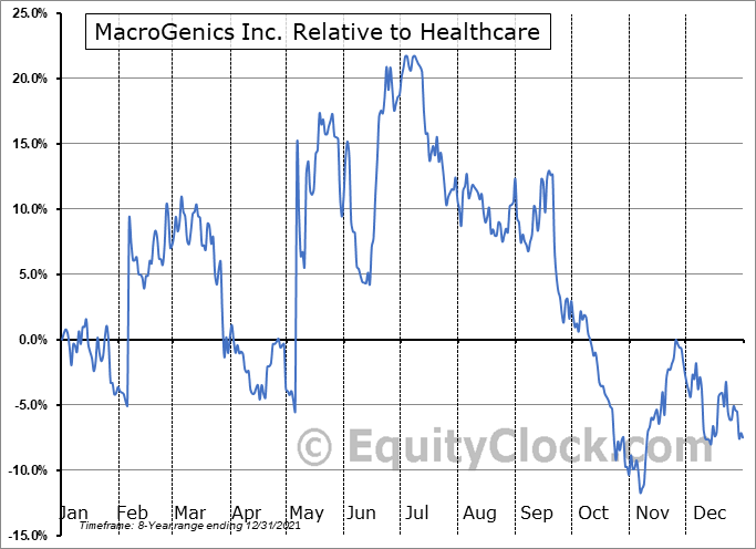 MGNX Relative to the Sector