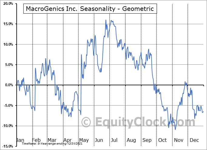 MacroGenics Inc. (NASD:MGNX) Seasonality