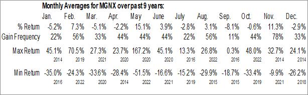 Monthly Seasonal MacroGenics Inc. (NASD:MGNX)
