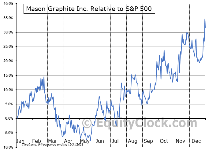 MGPHF Relative to the S&P 500
