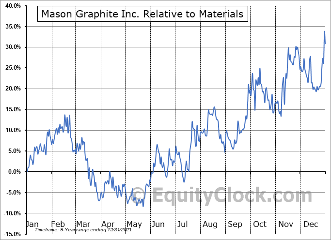 MGPHF Relative to the Sector
