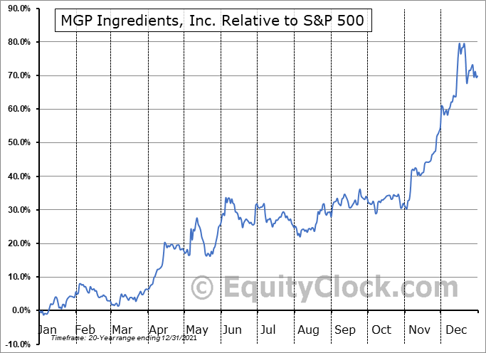 MGPI Relative to the S&P 500