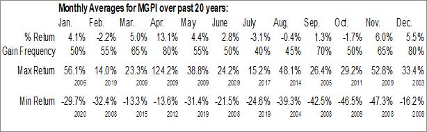 Monthly Seasonal MGP Ingredients, Inc. (NASD:MGPI)